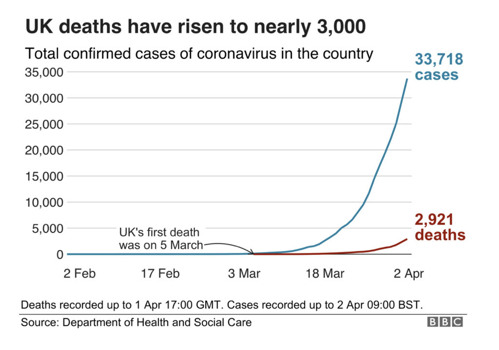 UK deaths have risen